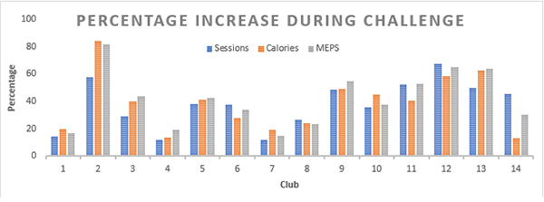 12 RND Fitness with MYZONE - Challenge Results