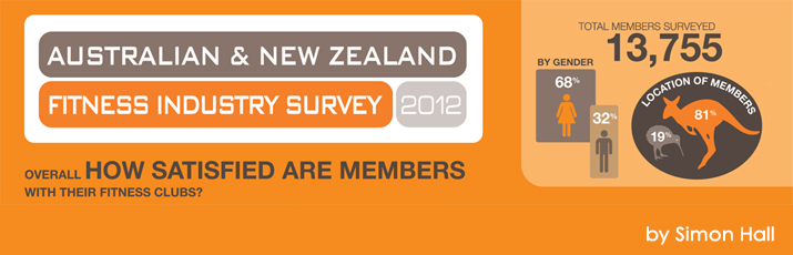 Australia New Zealand Fitness Survey