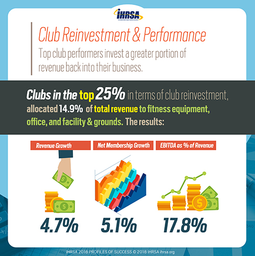 IHRSA Profiles of Success - Club Investment & Performance