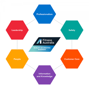 Fitness Australia - National Quality Framework - Six Pillars