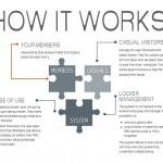 Metra Australia Lockers - How it works
