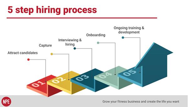 NPE - 5 Step Hiring Process