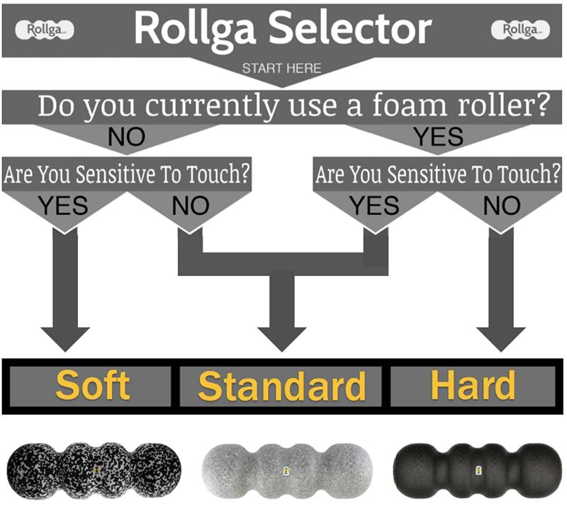 Rollga Foam Rollers - Roller Selector