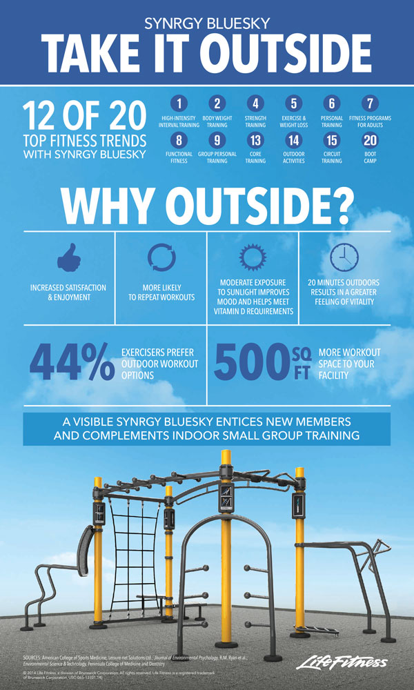 SYNRGY BlueSky from LIfe Fitness Australia - Infographic
