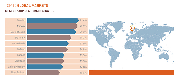 IHRSA: Global Markets Boom: Top 10 Global Markets - Market Penetration