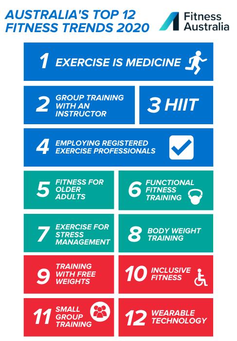 Top 12 Australian Fitness Trends 2020