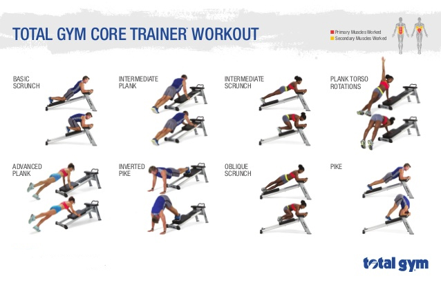Total Gym Core Trainer - Workout Chart